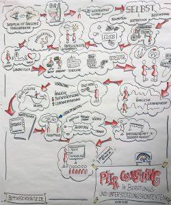 2018-06-23-Schoebitz-Sketchnote-Peer-counseling